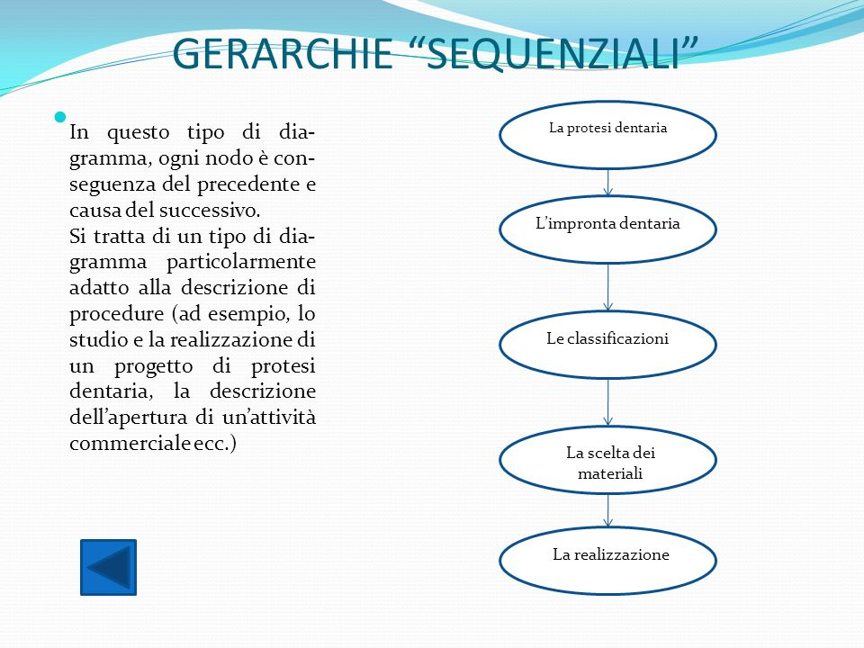 GERARCHIE SEQUENZIALI
