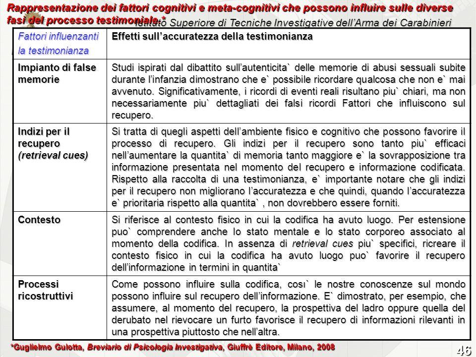 Rappresentazione dei fattori cognitivi e meta-cognitivi che possono influire sulle diverse fasi del processo testimoniale.*