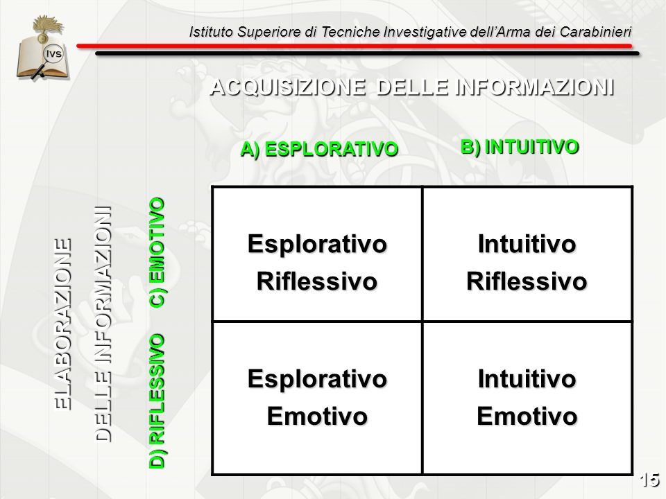 Esplorativo Riflessivo Intuitivo Emotivo