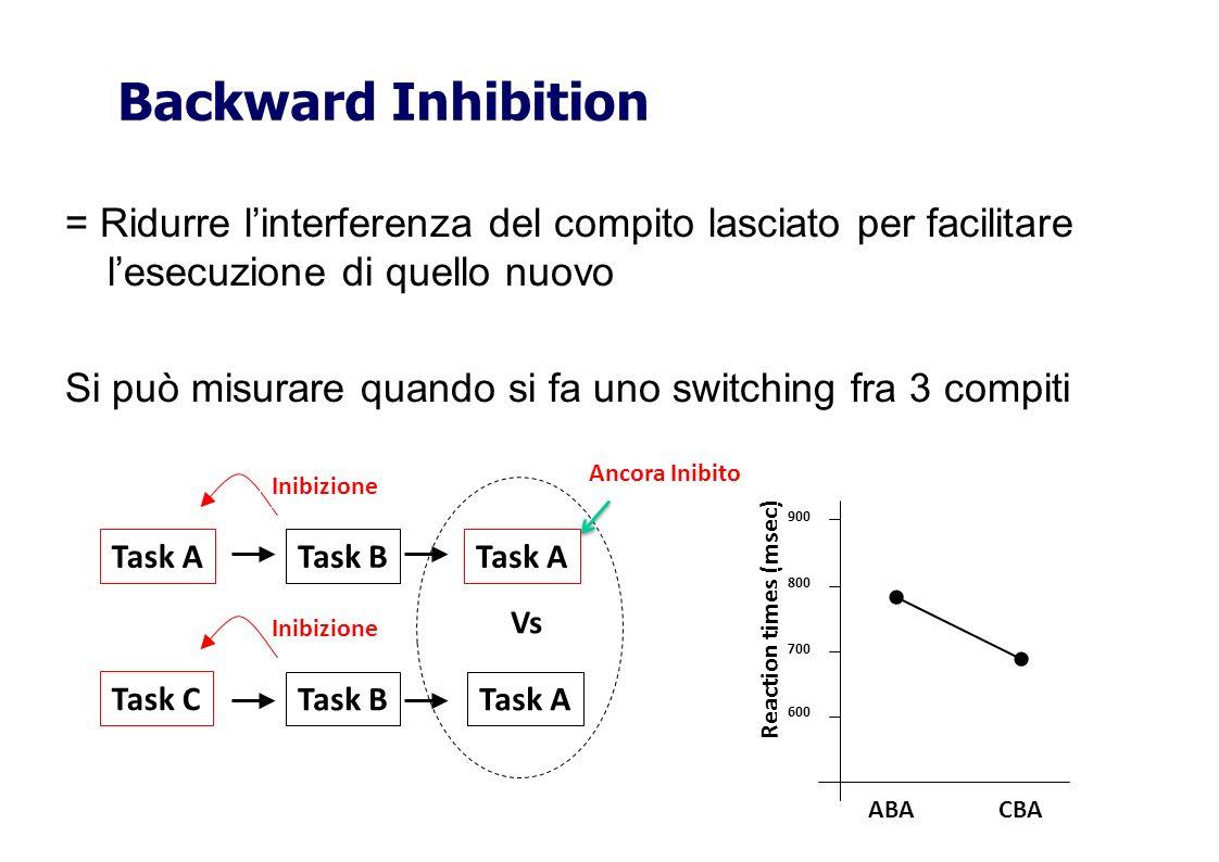 Backward Inhibition = Ridurre l'interferenza del compito lasciato per facilitare l'esecuzione di quello nuovo.