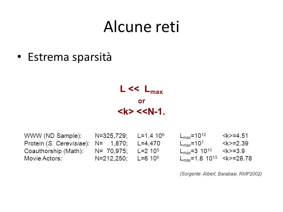 Alcune reti Estrema sparsità L << Lmax <k> <<N-1. or