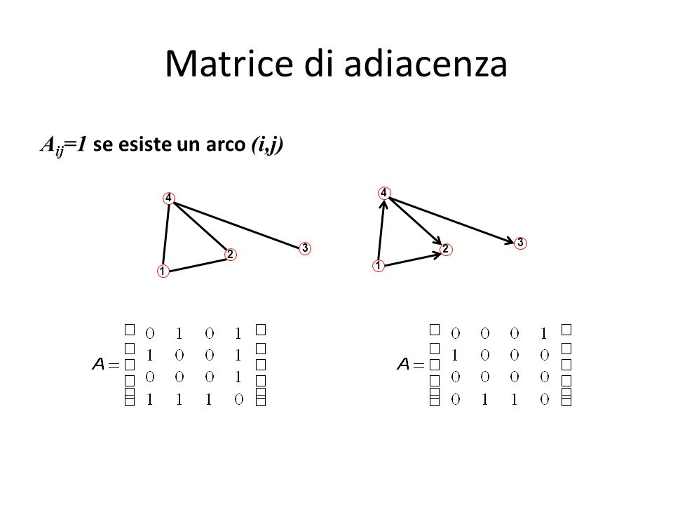 Matrice di adiacenza Aij=1 se esiste un arco (i,j) 4 2 3 1