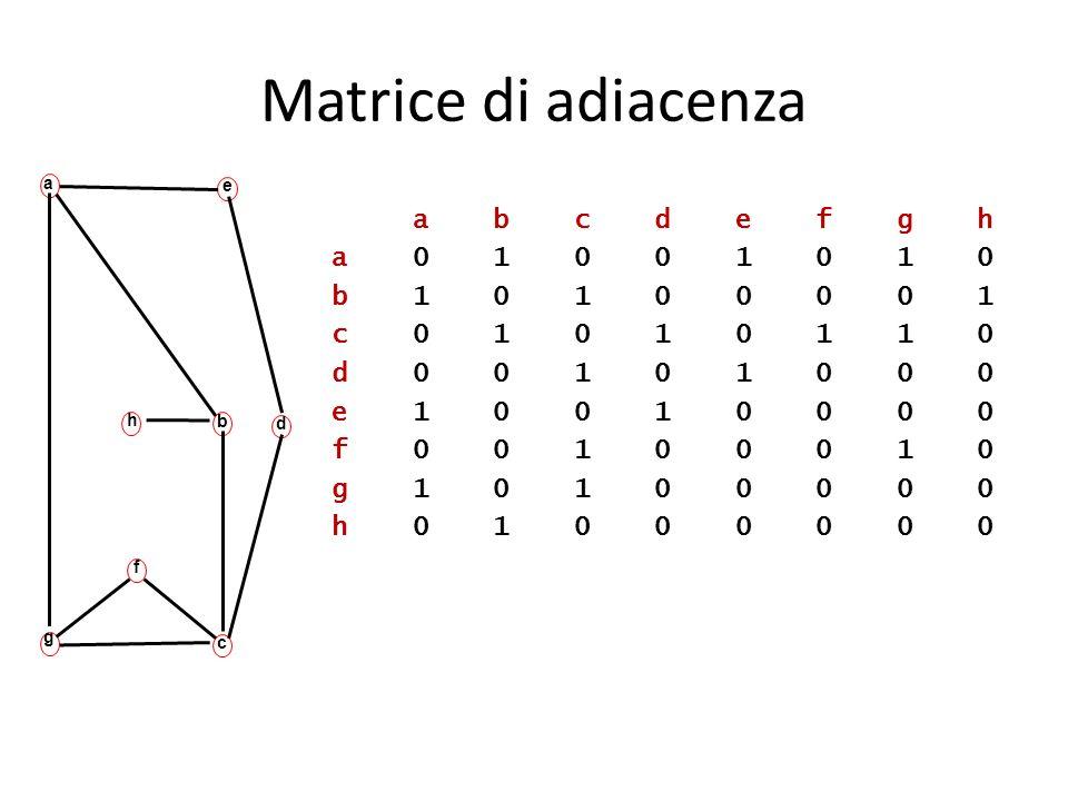 Matrice di adiacenza b. e. g. a. c. f. h. d.