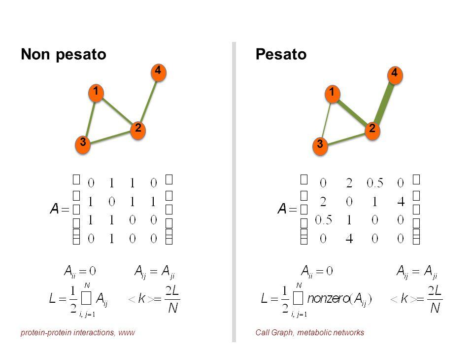 Non pesato Pesato 4 4 1 1 2 2 3 3 protein-protein interactions, www