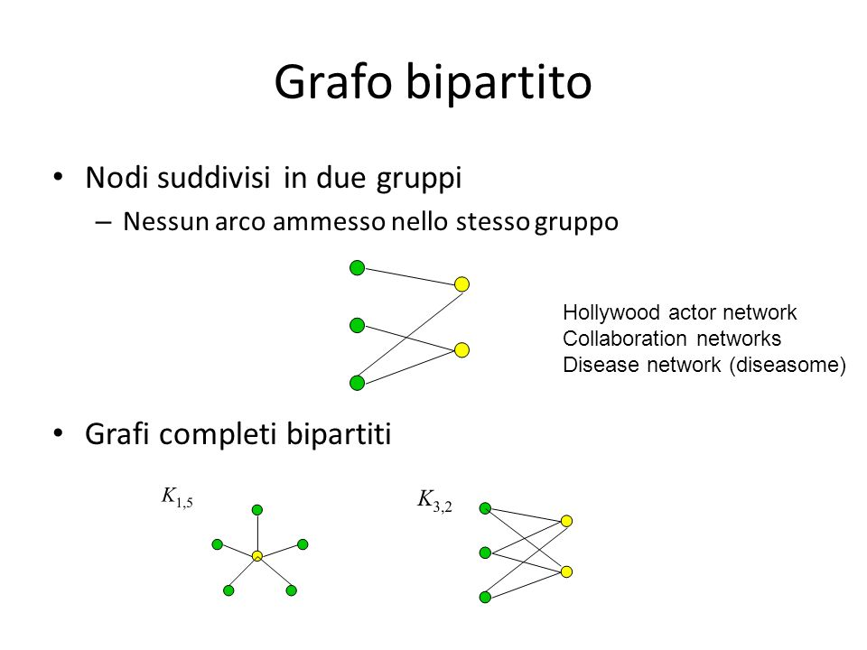 Grafo bipartito Nodi suddivisi in due gruppi Grafi completi bipartiti