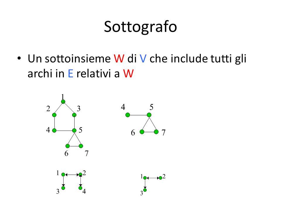Sottografo Un sottoinsieme W di V che include tutti gli archi in E relativi a W