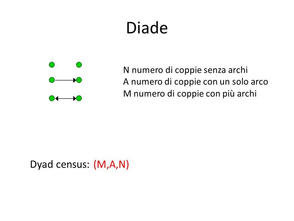 Diade Dyad census: (M,A,N) N numero di coppie senza archi