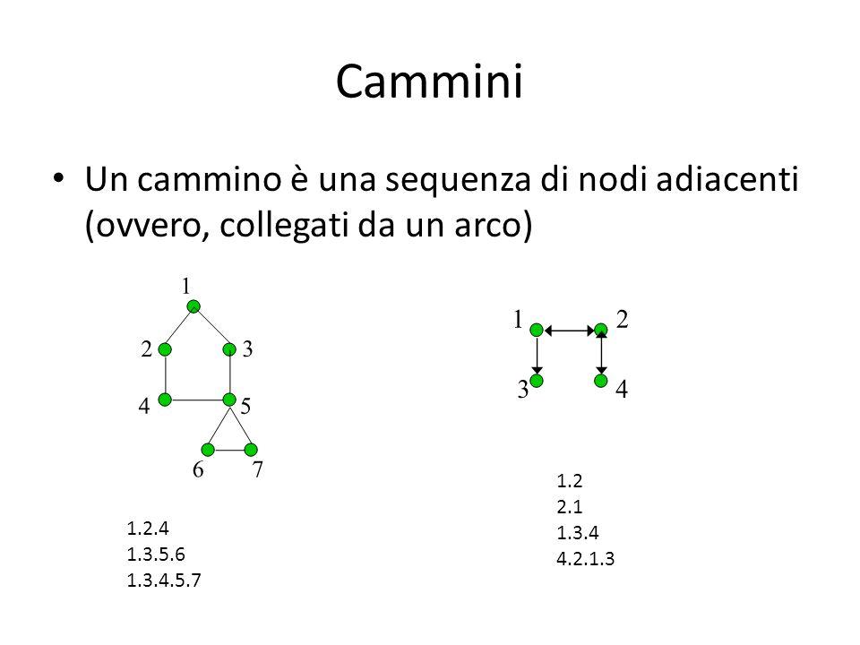 Cammini Un cammino è una sequenza di nodi adiacenti (ovvero, collegati da un arco) 1.2. 2.1. 1.3.4.