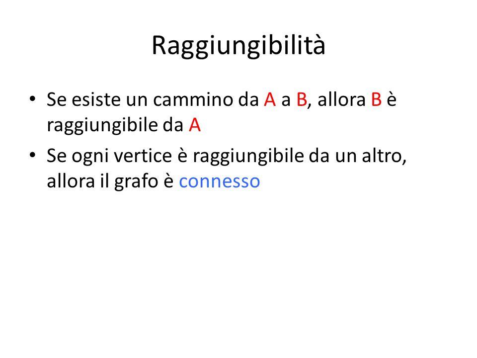 Raggiungibilità Se esiste un cammino da A a B, allora B è raggiungibile da A.
