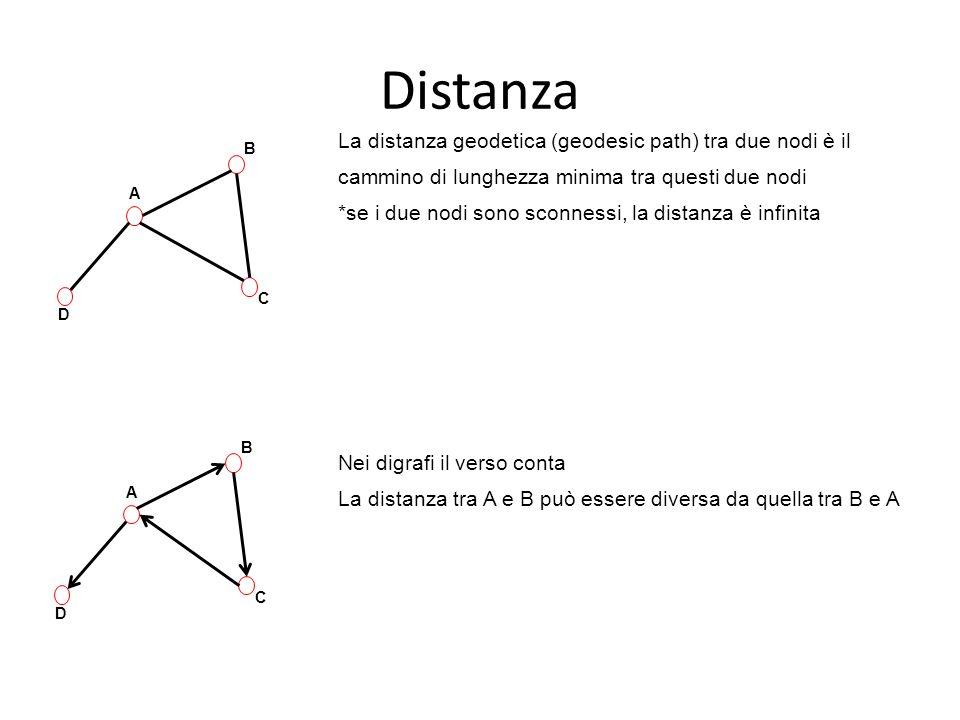 Distanza La distanza geodetica (geodesic path) tra due nodi è il cammino di lunghezza minima tra questi due nodi.