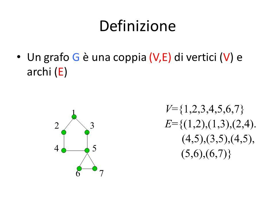 Definizione Un grafo G è una coppia (V,E) di vertici (V) e archi (E)