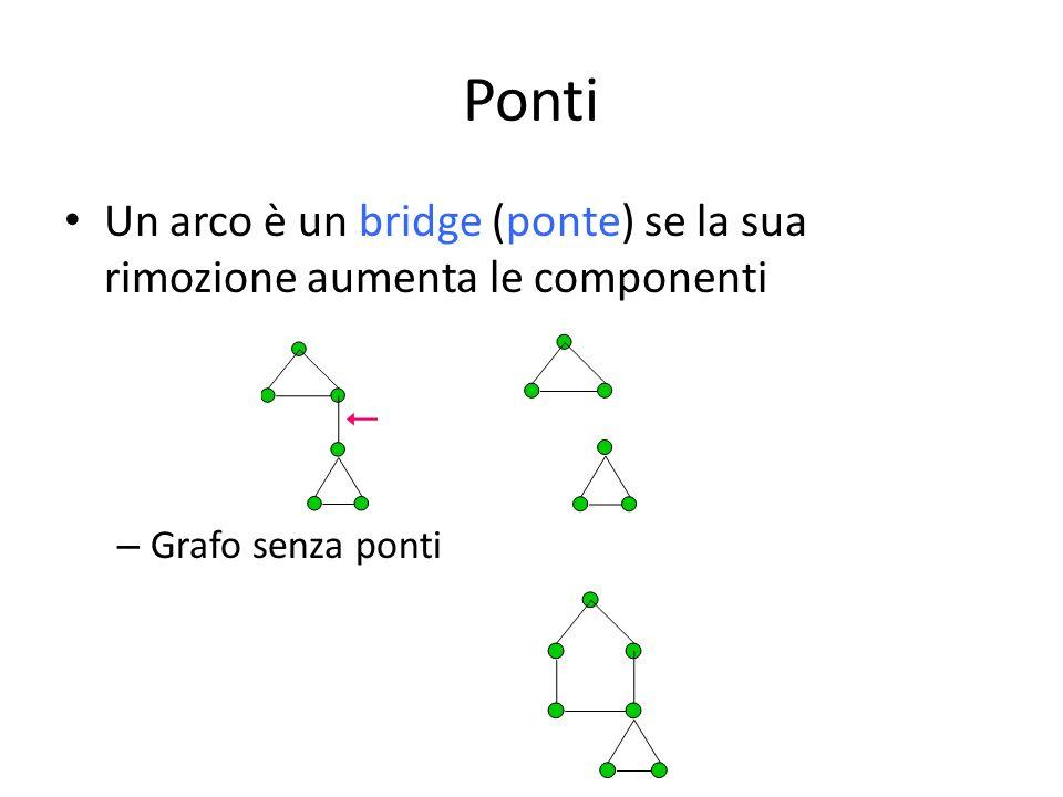Ponti Un arco è un bridge (ponte) se la sua rimozione aumenta le componenti Grafo senza ponti