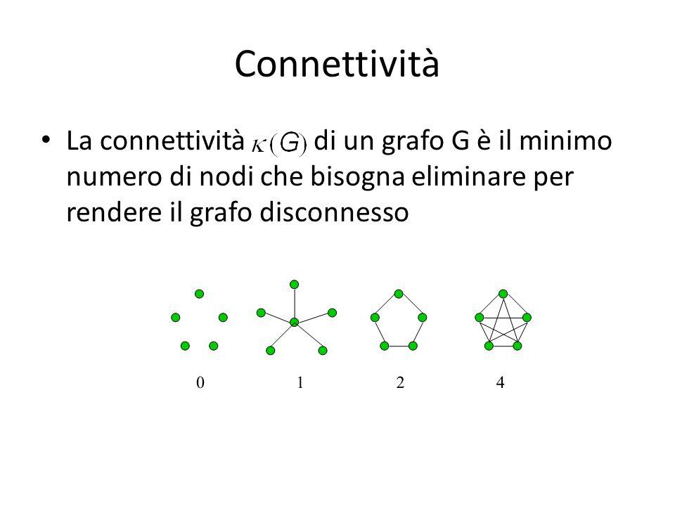 Connettività La connettività di un grafo G è il minimo numero di nodi che bisogna eliminare per rendere il grafo disconnesso.