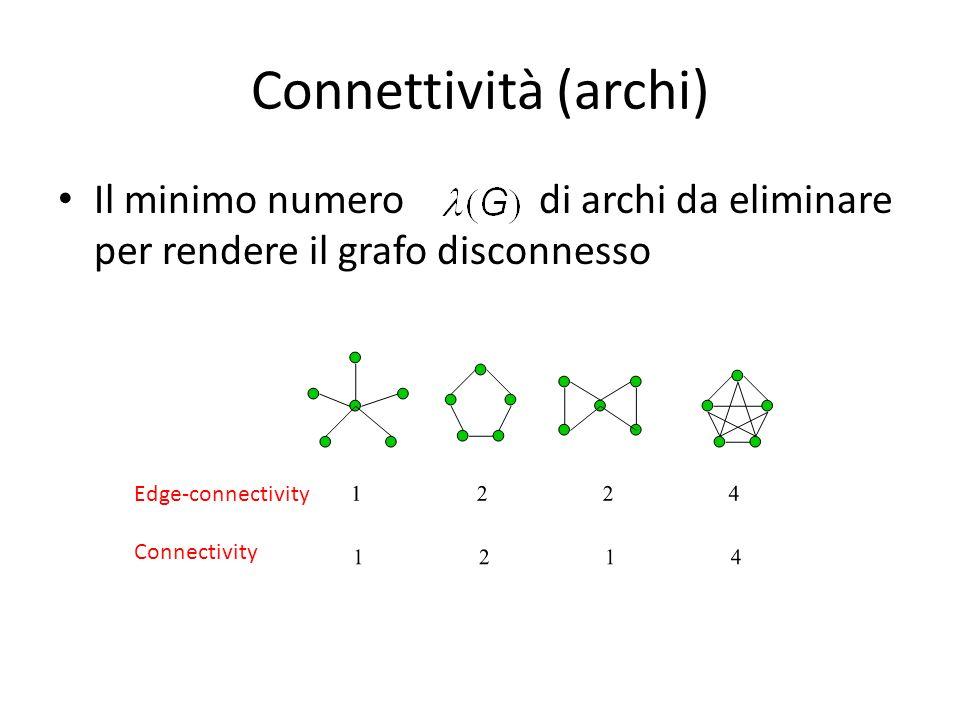Connettività (archi) Il minimo numero di archi da eliminare per rendere il grafo disconnesso.