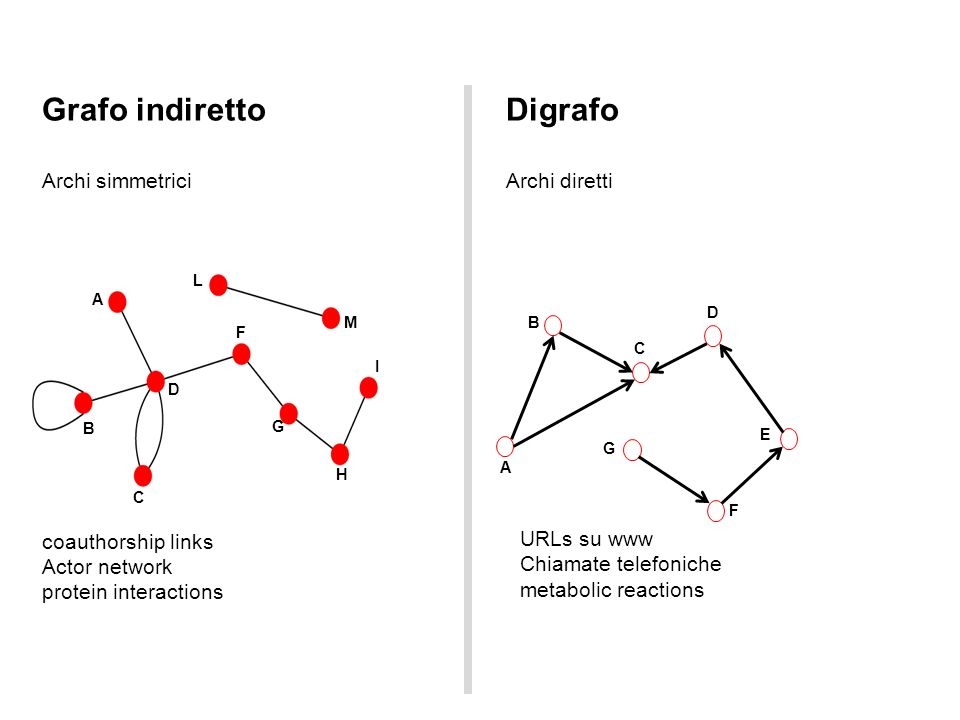 Grafo indiretto Digrafo Archi simmetrici Archi diretti