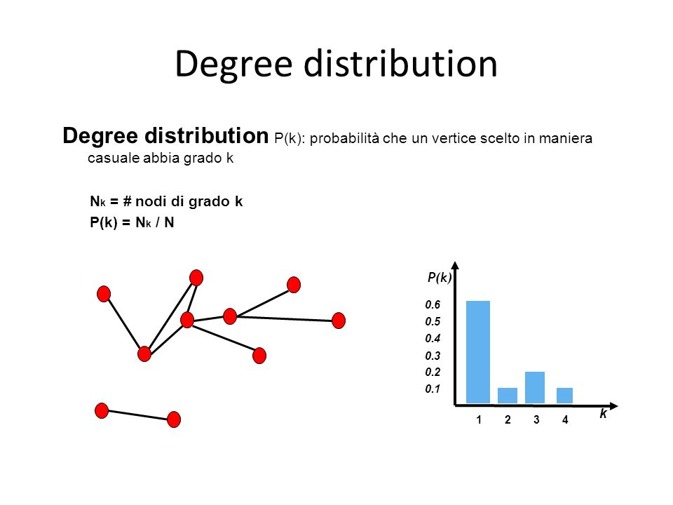 Degree distribution Degree distribution P(k): probabilità che un vertice scelto in maniera casuale abbia grado k.