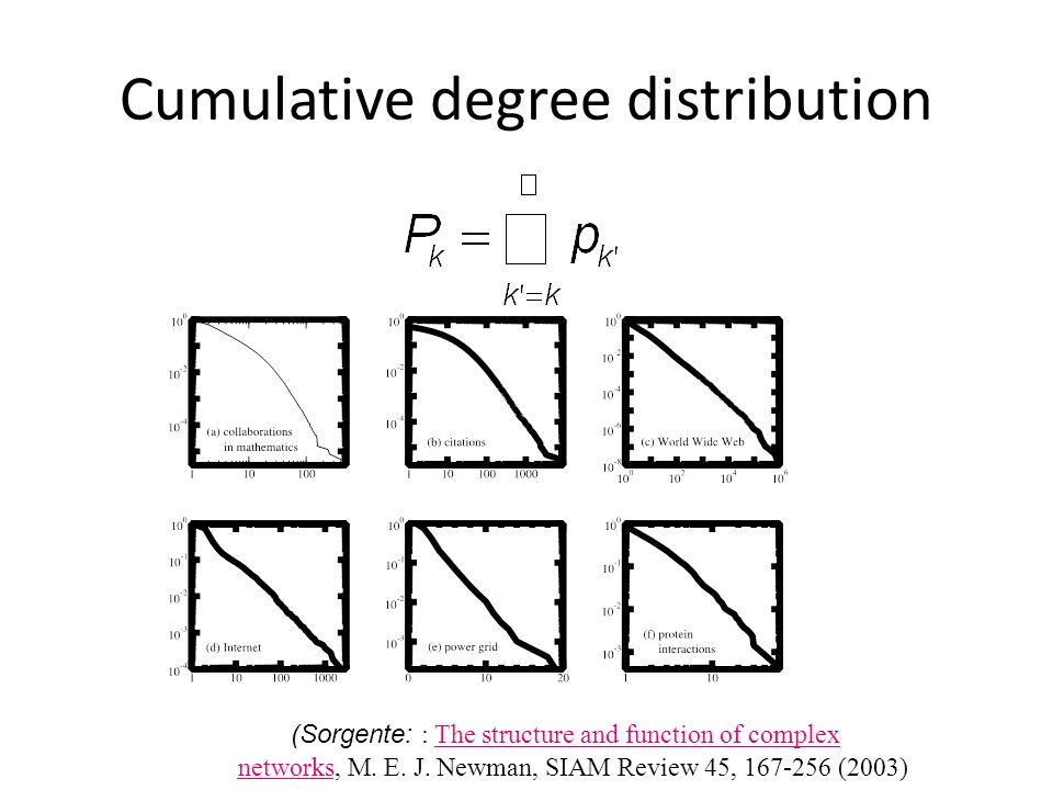 Cumulative degree distribution