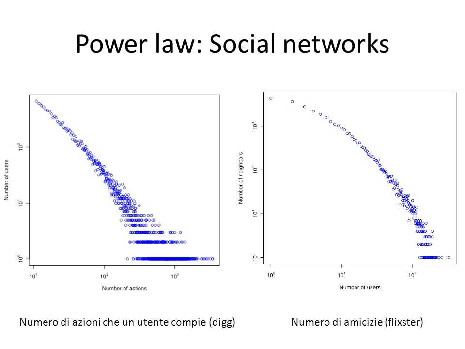Power law: Social networks