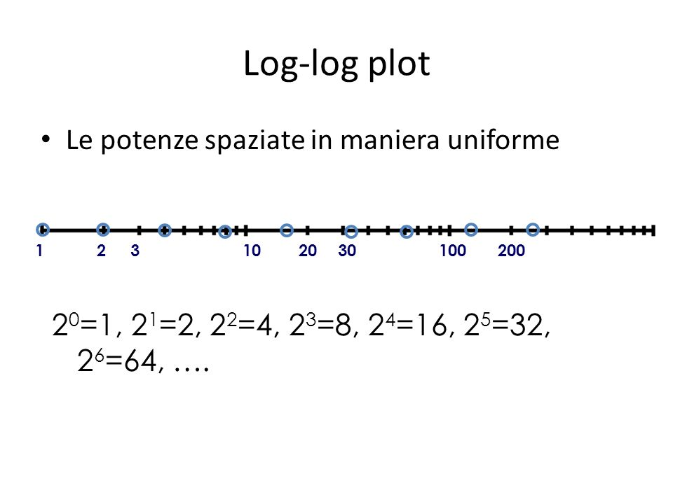 Log-log plot Le potenze spaziate in maniera uniforme