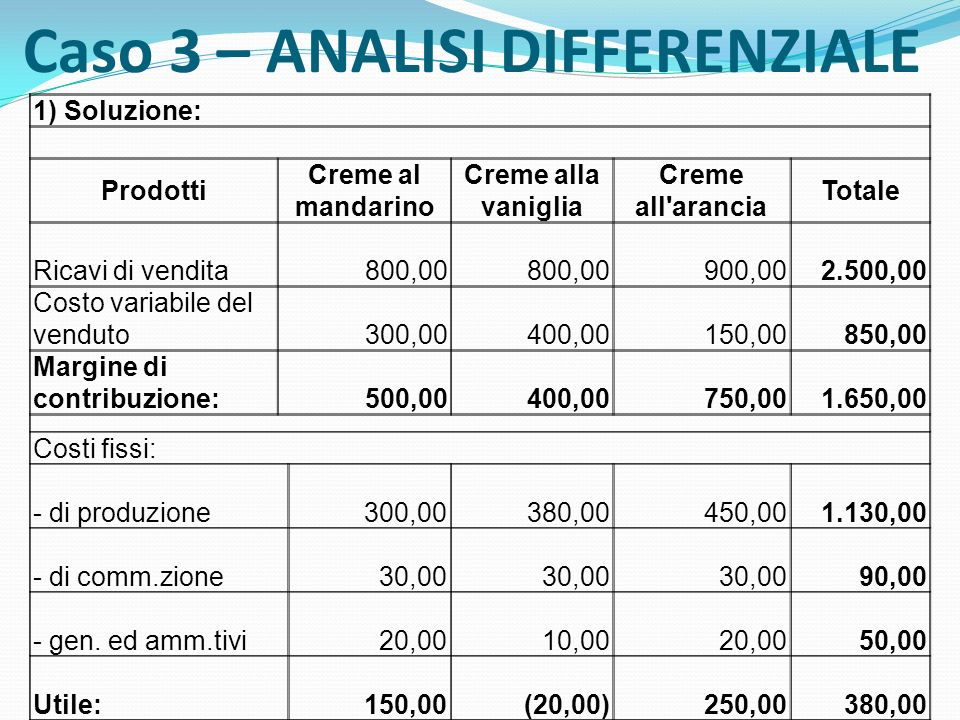 Caso 3 – ANALISI DIFFERENZIALE