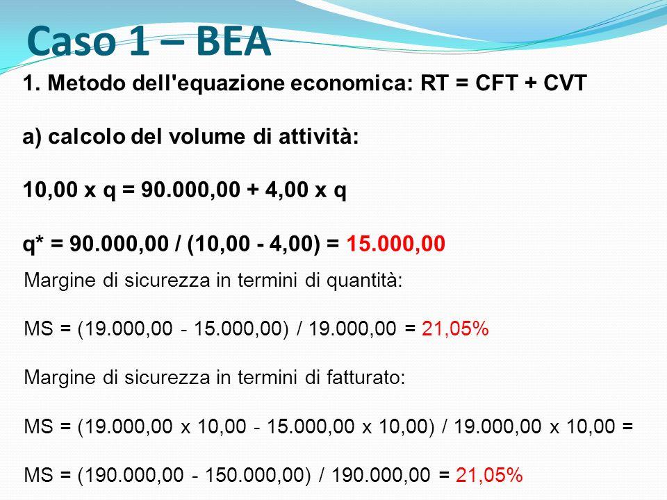 Caso 1 – BEA Metodo dell equazione economica: RT = CFT + CVT