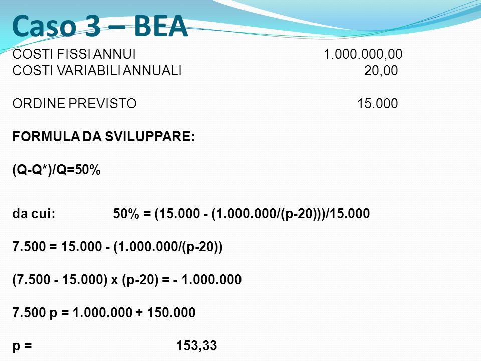 Caso 3 – BEA COSTI FISSI ANNUI 1.000.000,00 COSTI VARIABILI ANNUALI