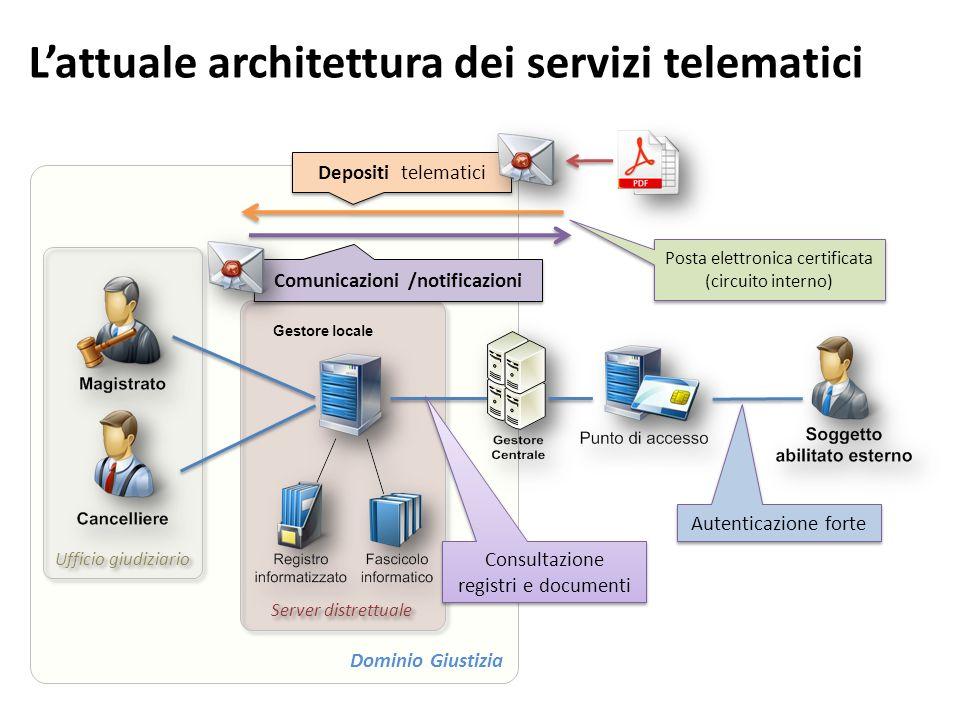 L'attuale architettura dei servizi telematici