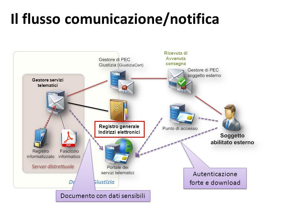 Il flusso comunicazione/notifica