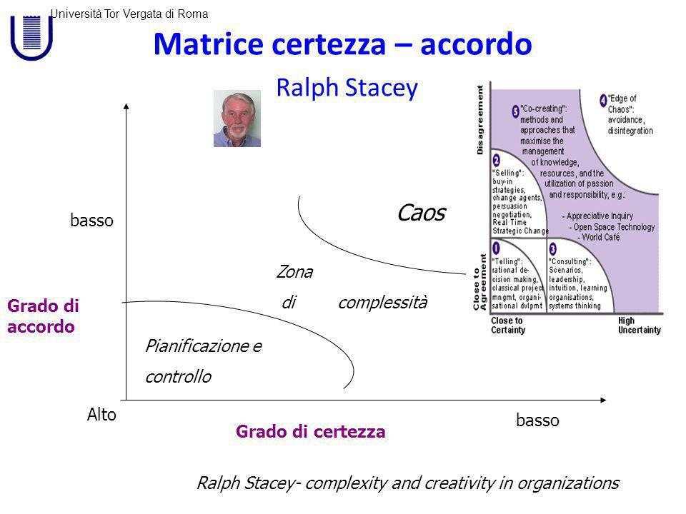 Matrice certezza – accordo Ralph Stacey