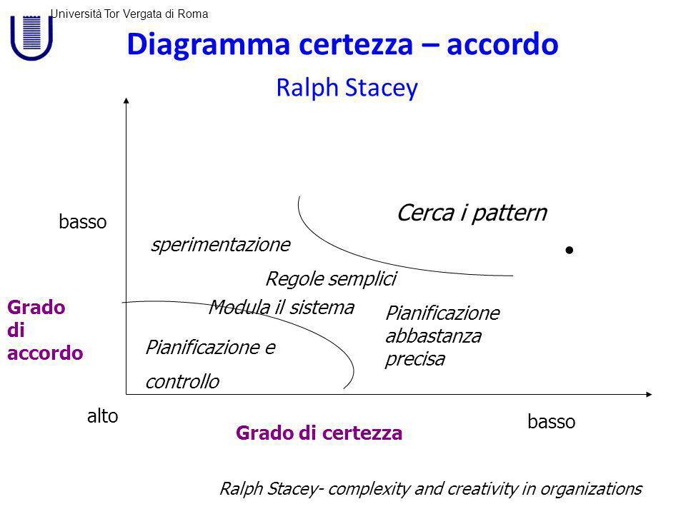 Diagramma certezza – accordo Ralph Stacey