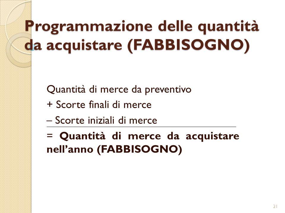 Programmazione delle quantità da acquistare (FABBISOGNO)