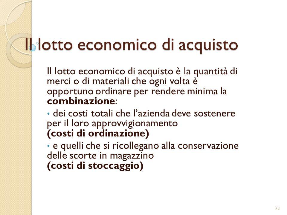 Il lotto economico di acquisto