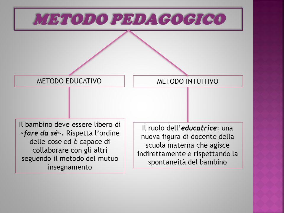 METODO PEDAGOGICO METODO EDUCATIVO METODO INTUITIVO