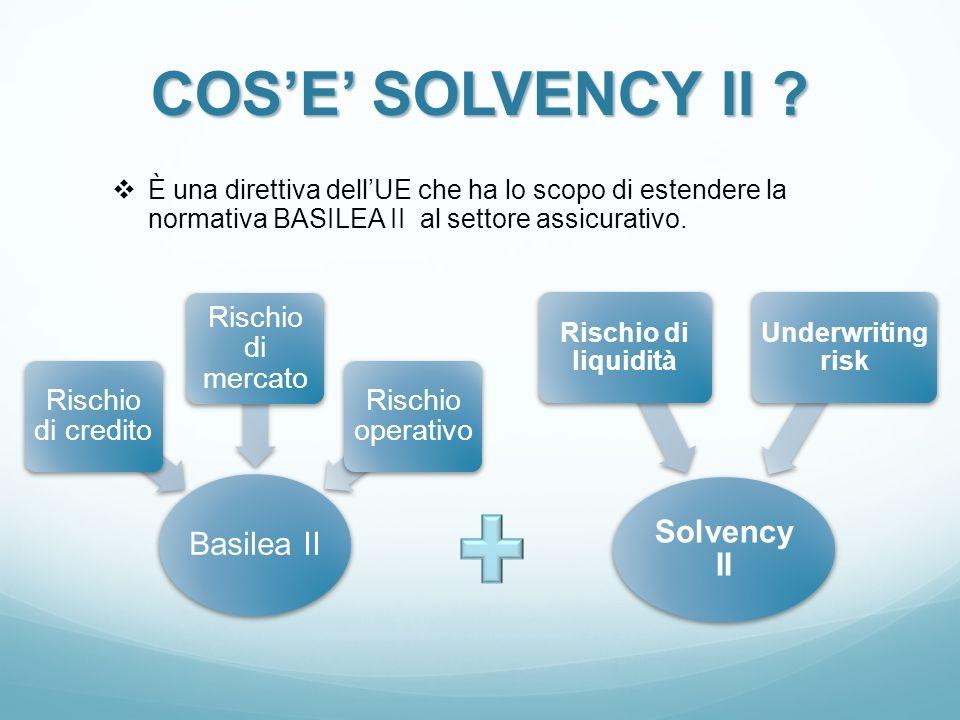 COS'E' SOLVENCY II Solvency II Basilea II Rischio di credito