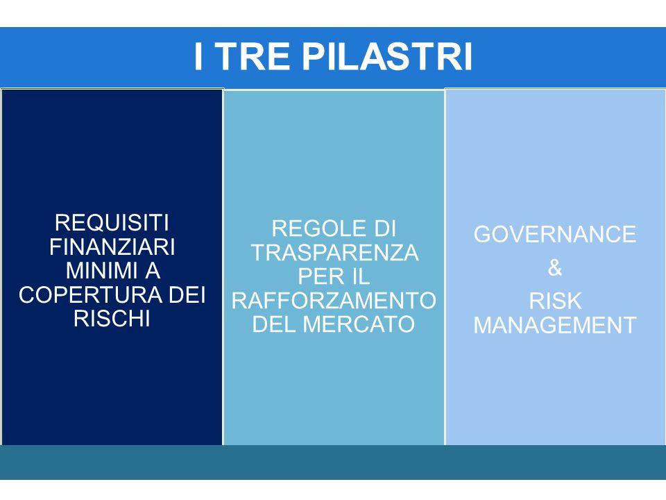 I TRE PILASTRI REQUISITI FINANZIARI MINIMI A COPERTURA DEI RISCHI