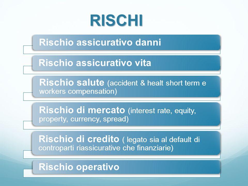 RISCHI Rischio assicurativo danni Rischio assicurativo vita