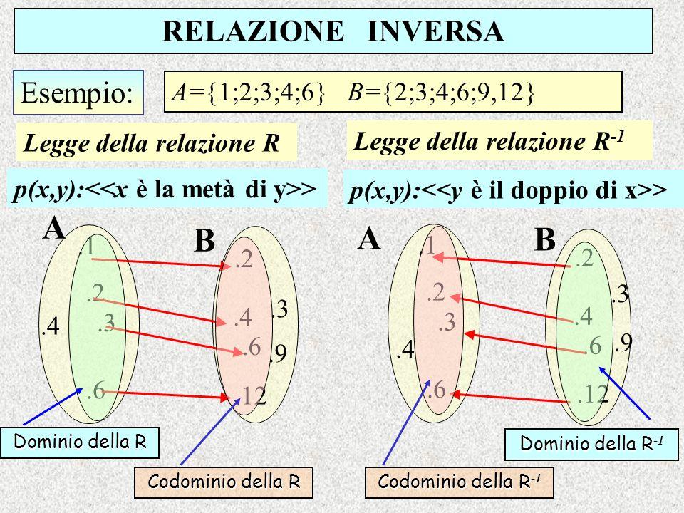 A A B B RELAZIONE INVERSA Esempio: A=1;2;3;4;6 B=2;3;4;6;9,12