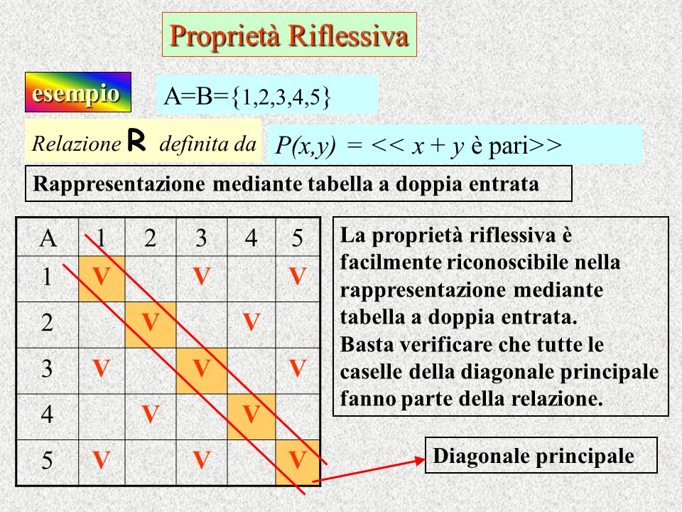 Proprietà Riflessiva esempio A=B={1,2,3,4,5}
