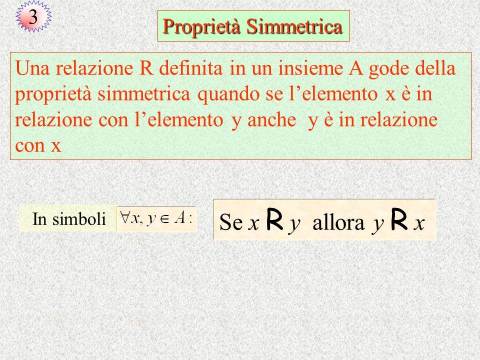 Se x R y allora y R x 3 Proprietà Simmetrica