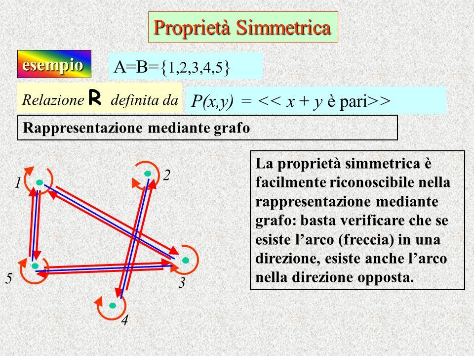 Proprietà Simmetrica esempio A=B={1,2,3,4,5}