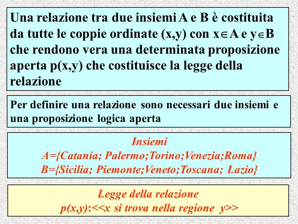 Una relazione tra due insiemi A e B è costituita da tutte le coppie ordinate (x,y) con xA e yB che rendono vera una determinata proposizione aperta p(x,y) che costituisce la legge della relazione