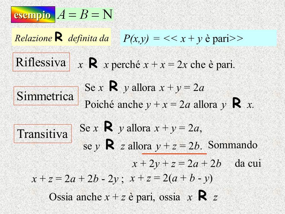 Riflessiva Simmetrica Transitiva esempio