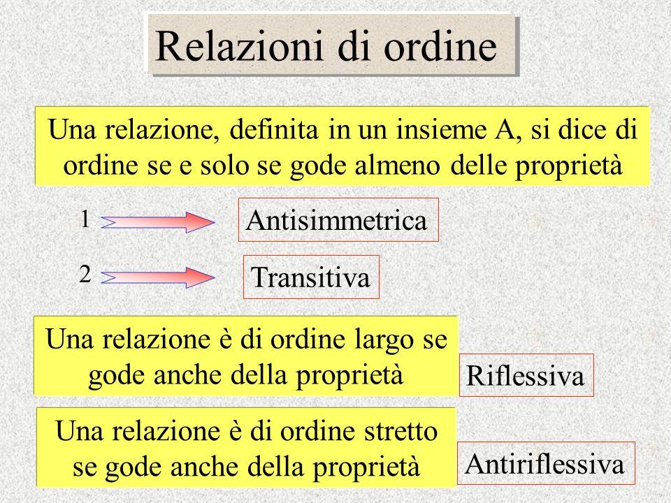 Relazioni di ordine Una relazione, definita in un insieme A, si dice di ordine se e solo se gode almeno delle proprietà.