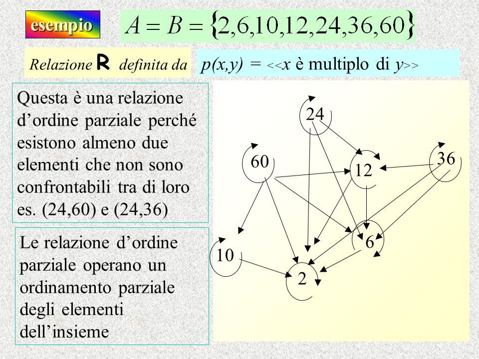 p(x,y) = <<x è multiplo di y>>
