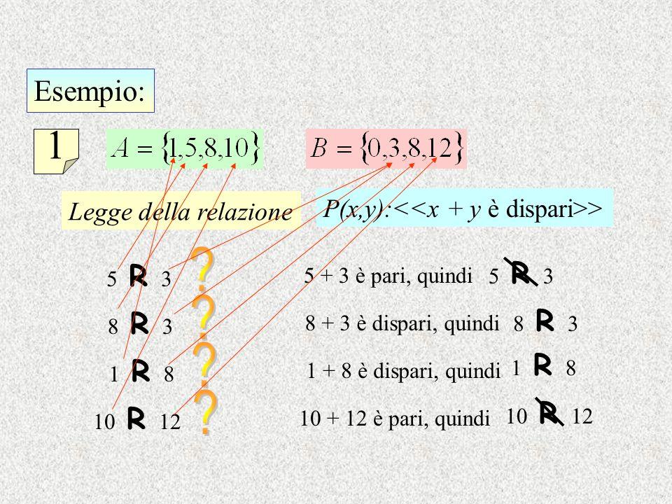 1 Esempio: P(x,y):<<x + y è dispari>>