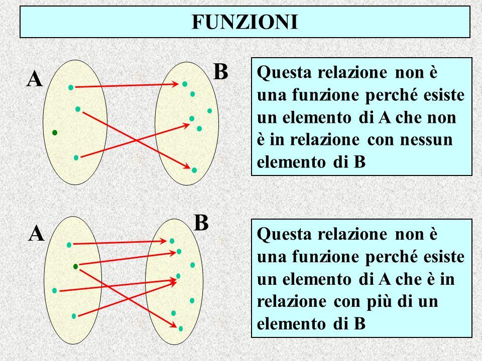 FUNZIONI B. Questa relazione non è una funzione perché esiste un elemento di A che non è in relazione con nessun elemento di B.