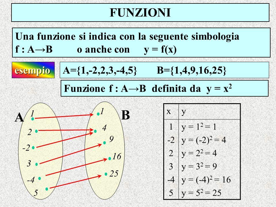 B A FUNZIONI Una funzione si indica con la seguente simbologia