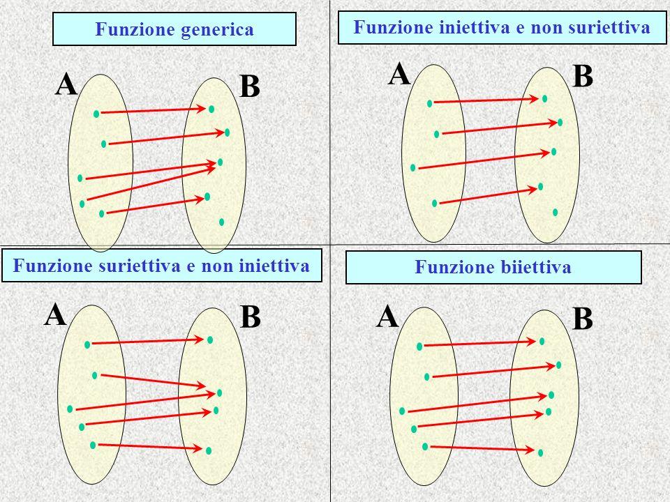 A B A B A B A B Funzione generica Funzione iniettiva e non suriettiva