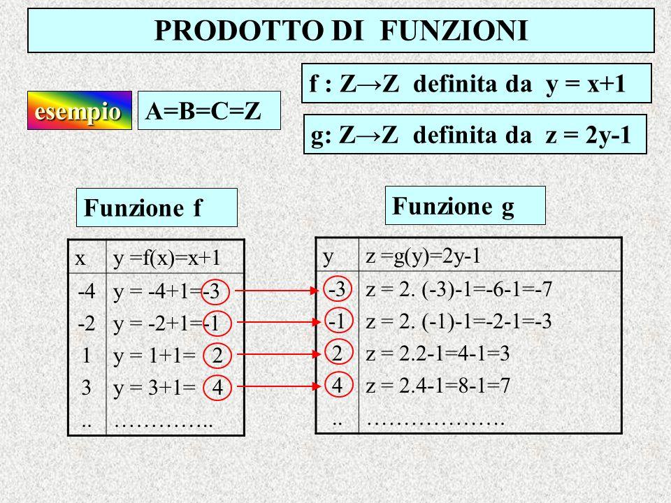 PRODOTTO DI FUNZIONI f : Z→Z definita da y = x+1 esempio A=B=C=Z