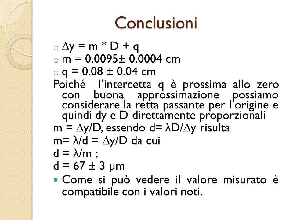 Conclusioni y = m * D + q m = 0.0095± 0.0004 cm q = 0.08 ± 0.04 cm